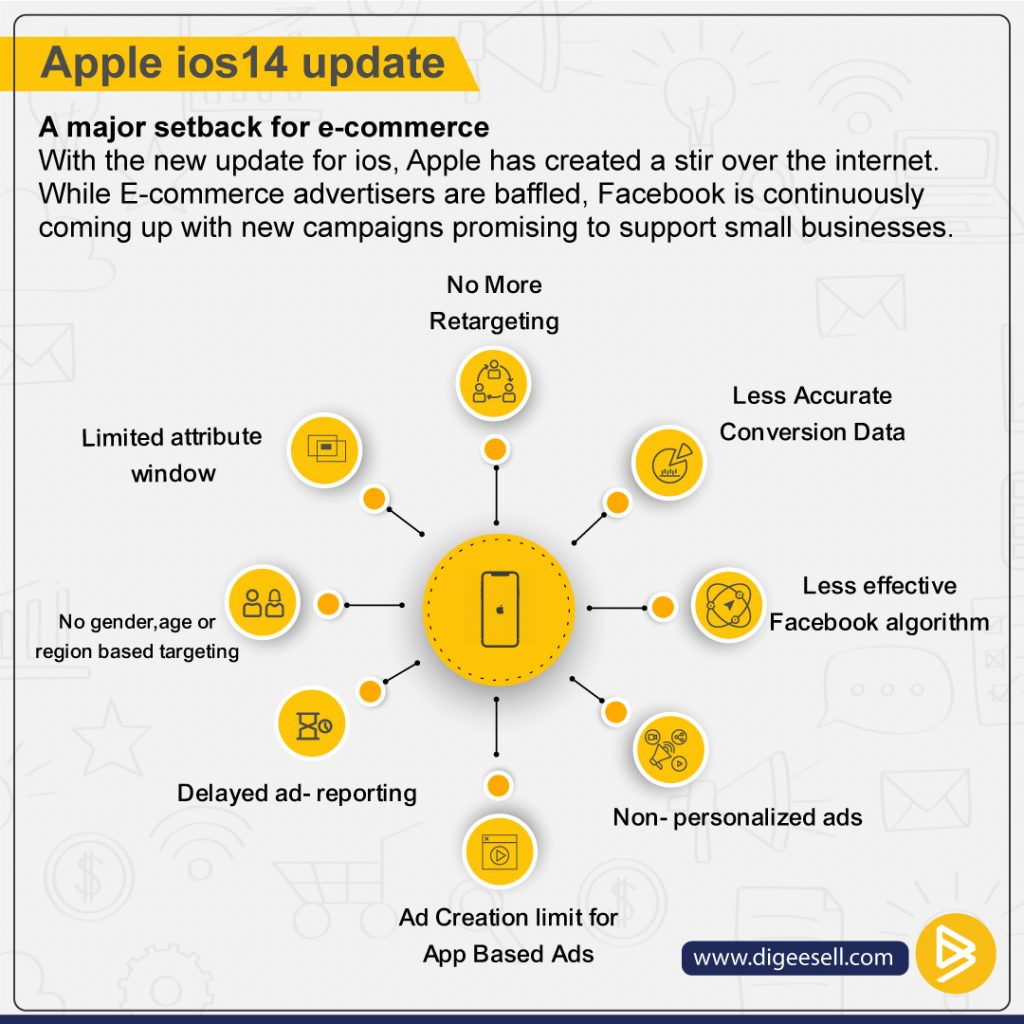 Apple ios update- effect on ecommerce